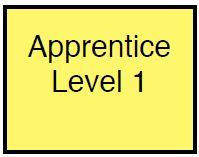 ApprenticeSquare